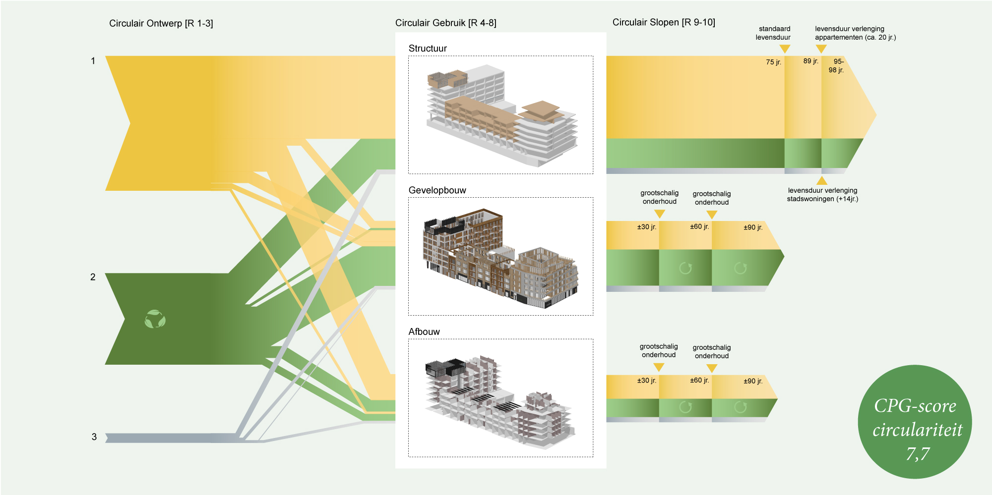 circulair-materiaal-diagram-flexibel-architectuur