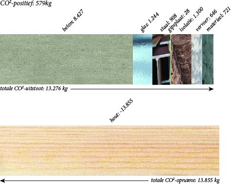 diagram-co2-uitstoot-architectuur