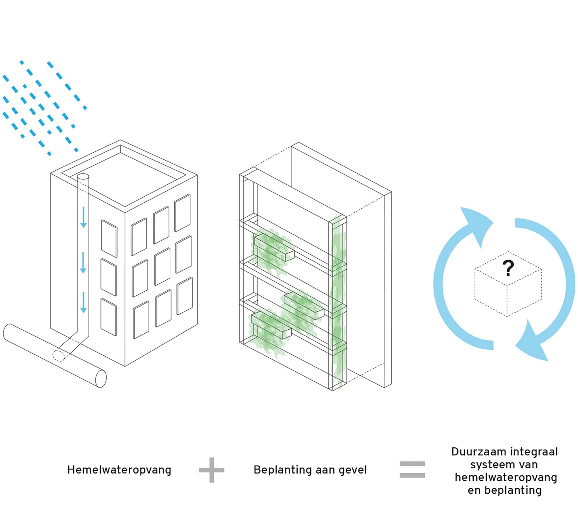 groene_regenpijp_schema-duurzaam-integraal-systeem_vierkant